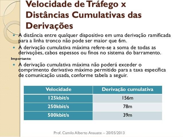 Velocidade de Tráfego x Distâncias Cumulativas das Derivações  A distância entre qualquer dispositivo em uma derivação ra...