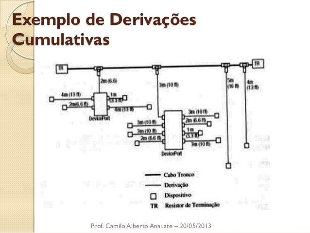 Exemplo de Derivações Cumulativas  Prof. Camilo Alberto Anauate – 20/05/2013