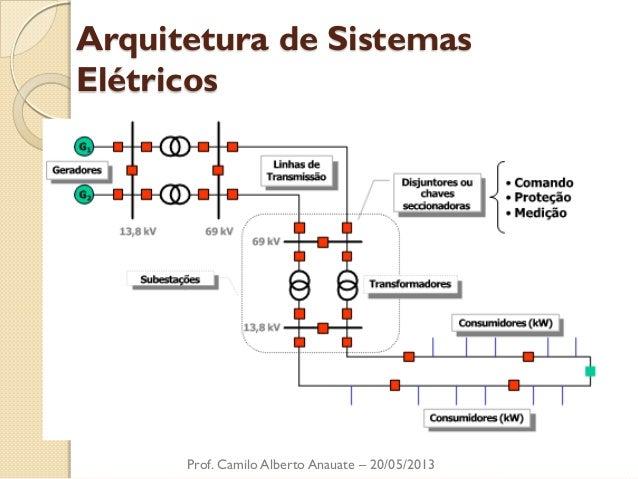 Arquitetura de Sistemas Elétricos  Prof. Camilo Alberto Anauate – 20/05/2013