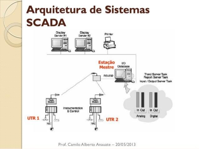 Arquitetura de Sistemas SCADA  Prof. Camilo Alberto Anauate – 20/05/2013
