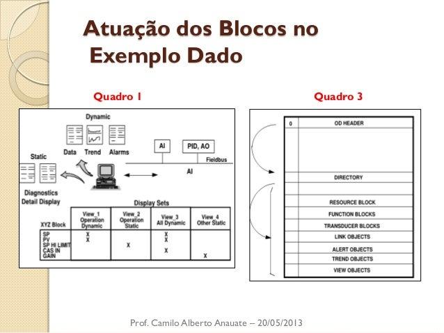 Atuação dos Blocos no Exemplo Dado  Prof. Camilo Alberto Anauate – 20/05/2013  Quadro 1  Quadro 3