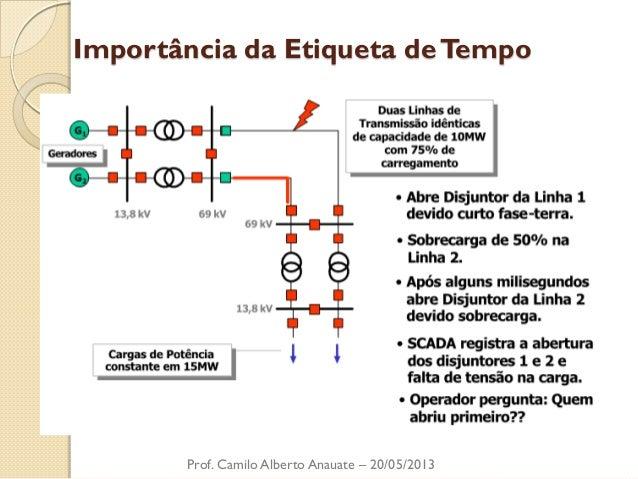Importância da Etiqueta de Tempo  Prof. Camilo Alberto Anauate – 20/05/2013