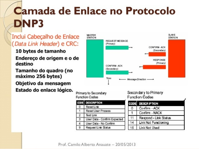 Camada de Enlace no Protocolo DNP3  Prof. Camilo Alberto Anauate – 20/05/2013
