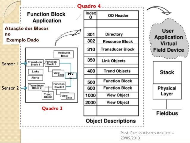 Sensor 1  Sensor 2  MVC  Quadro 2  Quadro 4  Atuação dos Blocos no Exemplo Dado  Prof. Camilo Alberto Anauate – 20/05/2013
