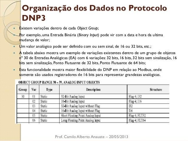 Organização dos Dados no Protocolo DNP3  Existem variações dentro de cada Object Group;  Por exemplo, uma Entrada Binári...