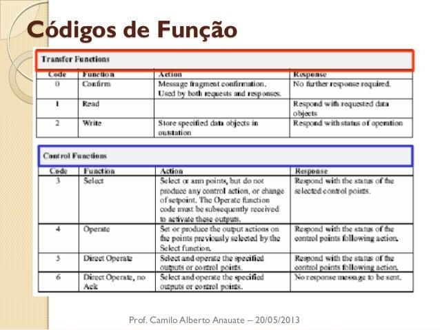Códigos de Função  Prof. Camilo Alberto Anauate – 20/05/2013