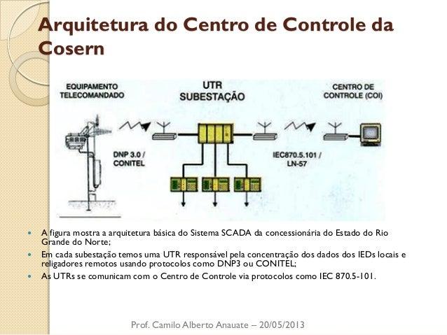 Arquitetura do Centro de Controle da Cosern  A figura mostra a arquitetura básica do Sistema SCADA da concessionária do E...
