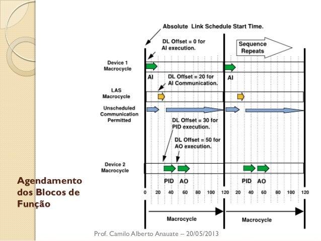 Agendamento dos Blocos de Função  Prof. Camilo Alberto Anauate – 20/05/2013