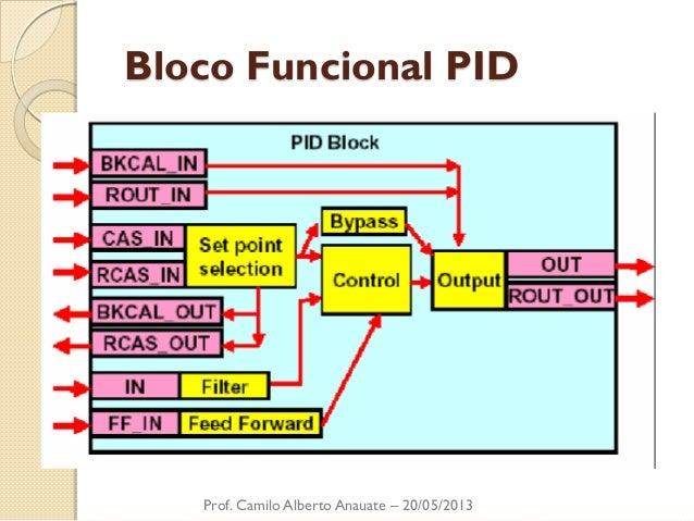 Bloco Funcional PID  Prof. Camilo Alberto Anauate – 20/05/2013