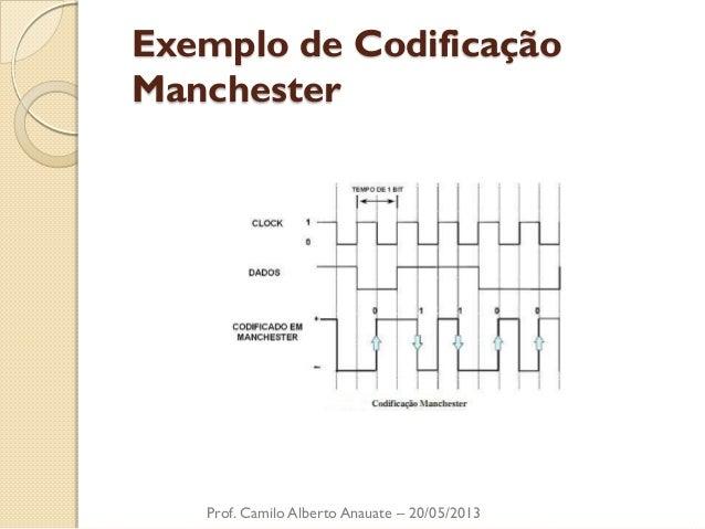 Exemplo de Codificação Manchester  Prof. Camilo Alberto Anauate – 20/05/2013