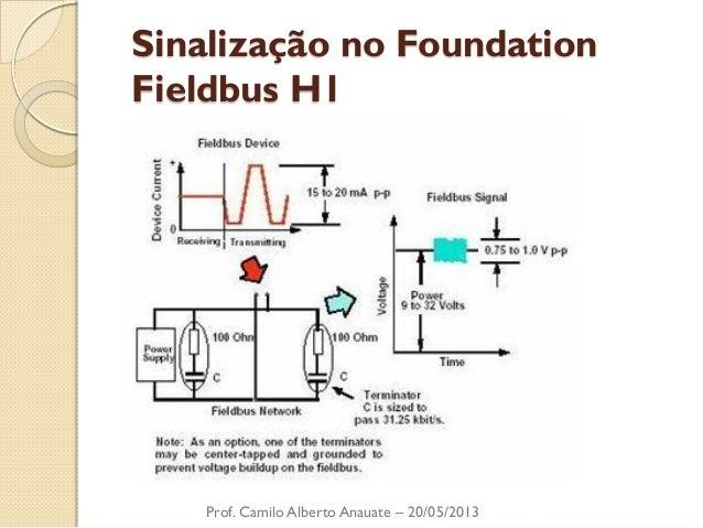 Sinalização no Foundation Fieldbus H1  Prof. Camilo Alberto Anauate – 20/05/2013