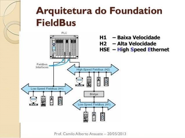 Arquitetura do Foundation FieldBus  Prof. Camilo Alberto Anauate – 20/05/2013