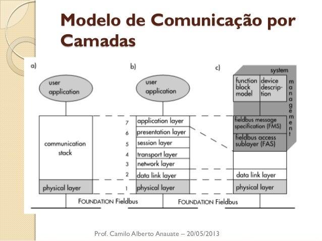 Modelo de Comunicação por Camadas  Prof. Camilo Alberto Anauate – 20/05/2013