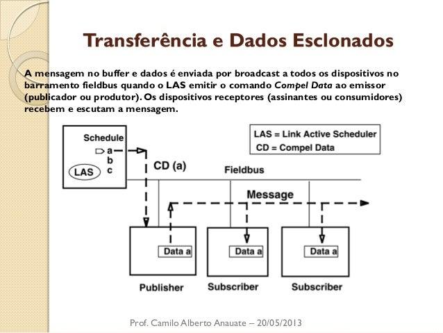 Transferência e Dados Esclonados  Prof. Camilo Alberto Anauate – 20/05/2013  A mensagem no buffer e dados é enviada por br...