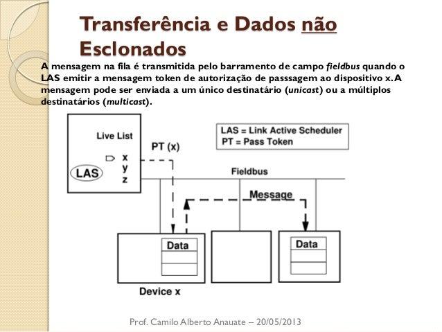 Transferência e Dados não Esclonados  Prof. Camilo Alberto Anauate – 20/05/2013  A mensagem na fila é transmitida pelo bar...