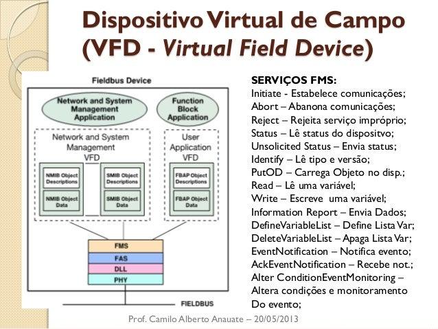 Dispositivo Virtual de Campo (VFD - Virtual Field Device)  Prof. Camilo Alberto Anauate – 20/05/2013  SERVIÇOS FMS:  Initi...