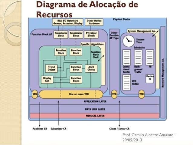 Diagrama de Alocação de Recursos  Prof. Camilo Alberto Anauate – 20/05/2013