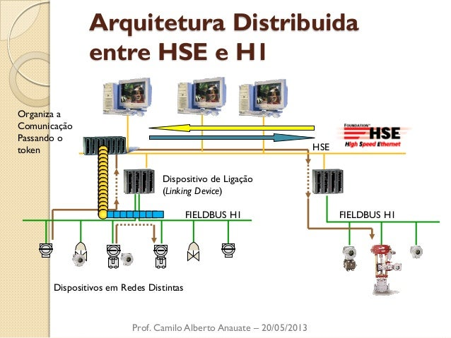 Arquitetura Distribuida  entre HSE e H1  Prof. Camilo Alberto Anauate – 20/05/2013  FIELDBUS H1 FIELDBUS H1  Dispositivos ...