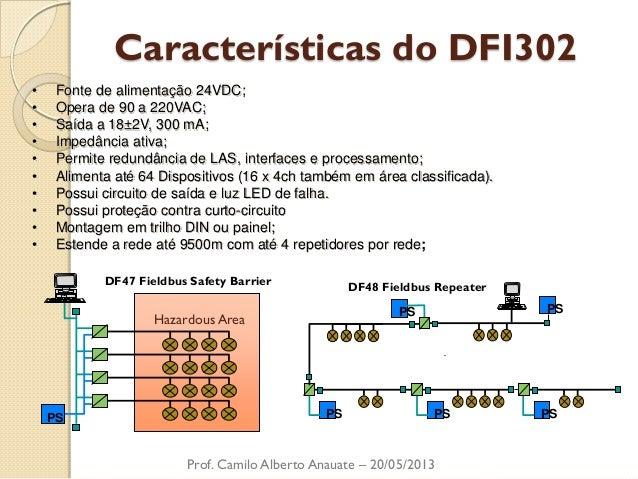 Características do DFI302  Prof. Camilo Alberto Anauate – 20/05/2013  •Fonte de alimentação 24VDC;  •Opera de 90 a 220VAC;...
