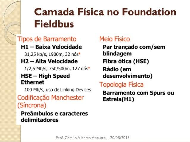Camada Física no Foundation Fieldbus  Prof. Camilo Alberto Anauate – 20/05/2013