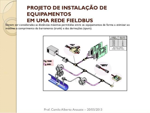 PROJETO DE INSTALAÇÃO DE EQUIPAMENTOS EM UMA REDE FIELDBUS  Prof. Camilo Alberto Anauate – 20/05/2013  Devem ser considera...