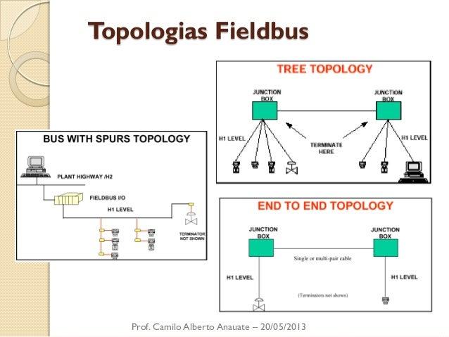 Topologias Fieldbus  Prof. Camilo Alberto Anauate – 20/05/2013