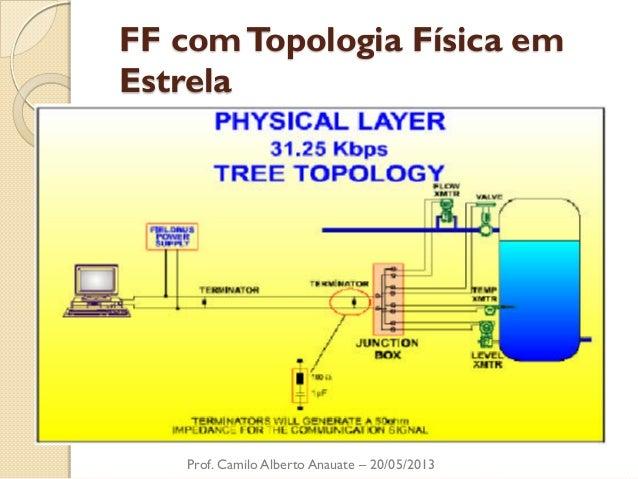 FF com Topologia Física em Estrela  Prof. Camilo Alberto Anauate – 20/05/2013