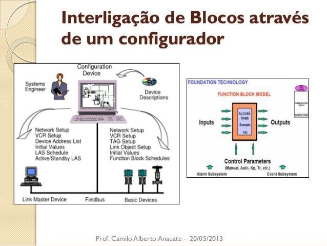 Interligação de Blocos através de um configurador  Prof. Camilo Alberto Anauate – 20/05/2013