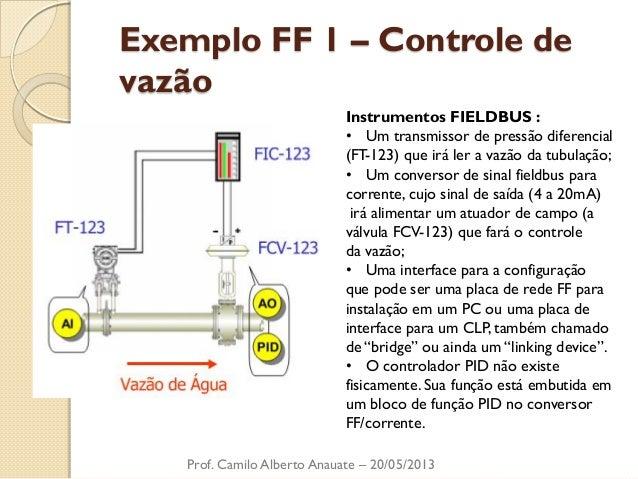 Exemplo FF 1 – Controle de vazão  Prof. Camilo Alberto Anauate – 20/05/2013  Instrumentos FIELDBUS :  •Um transmissor de p...