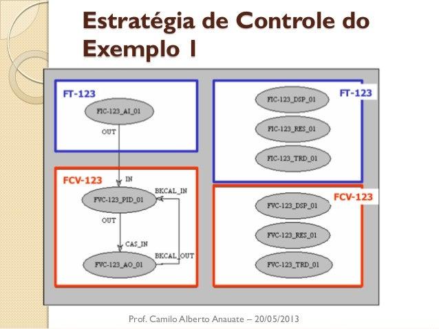 Estratégia de Controle do Exemplo 1  Prof. Camilo Alberto Anauate – 20/05/2013