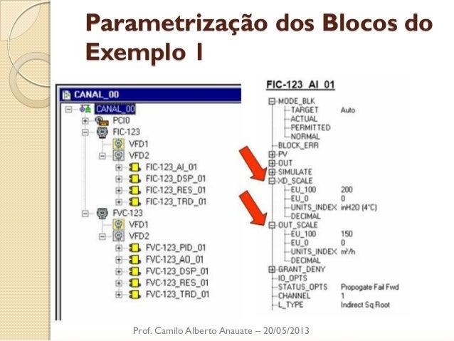 Parametrização dos Blocos do Exemplo 1  Prof. Camilo Alberto Anauate – 20/05/2013