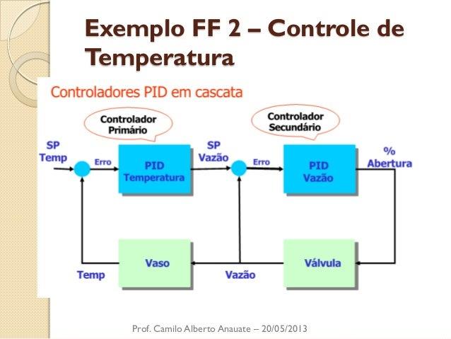 Exemplo FF 2 – Controle de Temperatura  Prof. Camilo Alberto Anauate – 20/05/2013