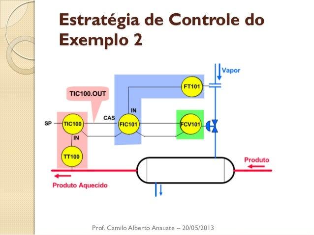 Estratégia de Controle do Exemplo 2  Prof. Camilo Alberto Anauate – 20/05/2013