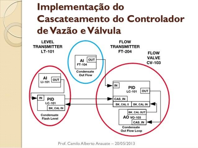 Implementação do Cascateamento do Controlador de Vazão e Válvula  Prof. Camilo Alberto Anauate – 20/05/2013
