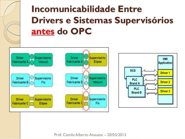Incomunicabilidade Entre Drivers e Sistemas Supervisórios antes do OPC  Prof. Camilo Alberto Anauate – 20/05/2013