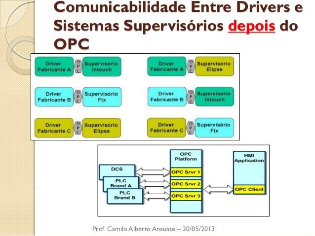 Comunicabilidade Entre Drivers e Sistemas Supervisórios depois do OPC  Prof. Camilo Alberto Anauate – 20/05/2013