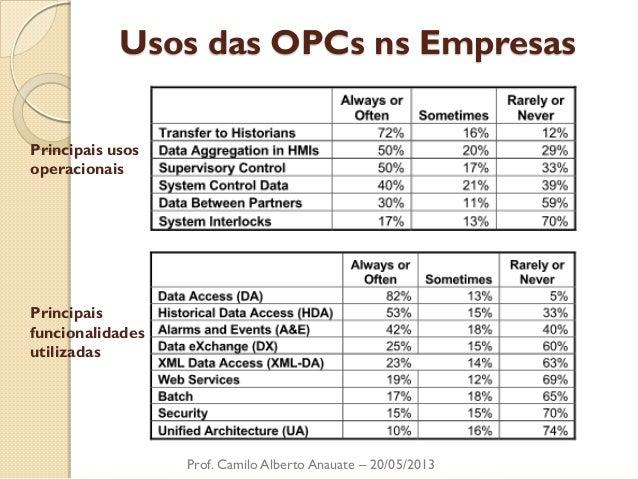 Usos das OPCs ns Empresas  Prof. Camilo Alberto Anauate – 20/05/2013  Principais usos  operacionais  Principais  funcional...