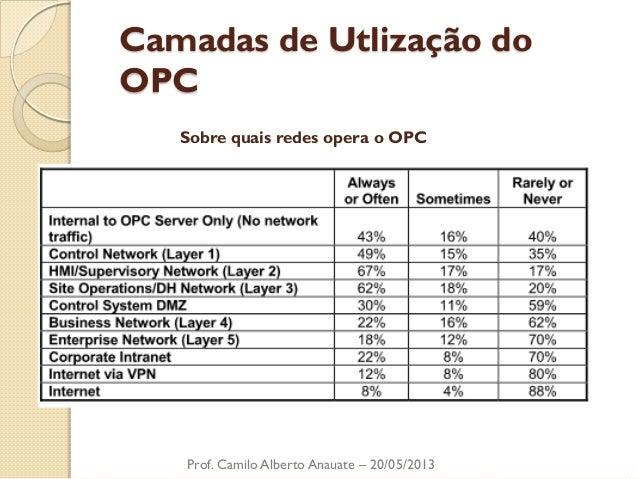 Camadas de Utlização do OPC  Sobre quais redes opera o OPC  Prof. Camilo Alberto Anauate – 20/05/2013