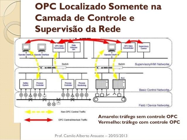 OPC Localizado Somente na Camada de Controle e Supervisão da Rede  Prof. Camilo Alberto Anauate – 20/05/2013  Amarelo: trá...