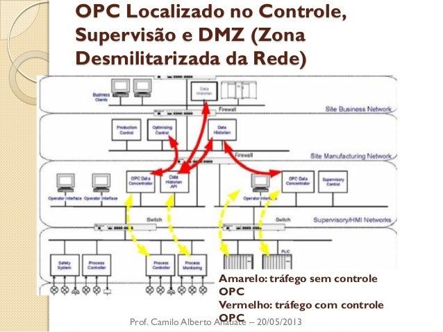 OPC Localizado no Controle, Supervisão e DMZ (Zona Desmilitarizada da Rede)  Prof. Camilo Alberto Anauate – 20/05/2013  Am...