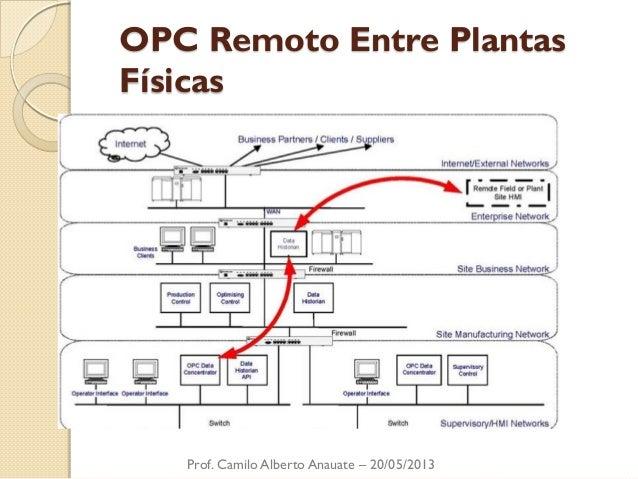 OPC Remoto Entre Plantas Físicas  Prof. Camilo Alberto Anauate – 20/05/2013