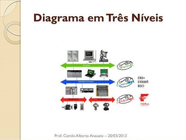 Diagrama em Três Níveis  Prof. Camilo Alberto Anauate – 20/05/2013
