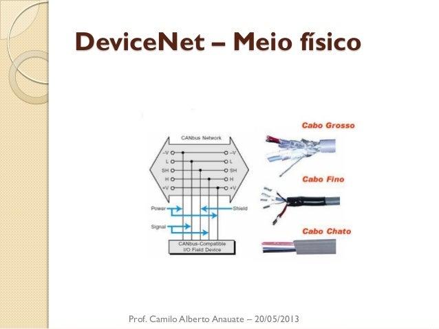 DeviceNet – Meio físico  Prof. Camilo Alberto Anauate – 20/05/2013