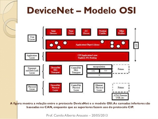 DeviceNet – Modelo OSI  Prof. Camilo Alberto Anauate – 20/05/2013  A figura mostra a relação entre o protocolo DeviceNet e...