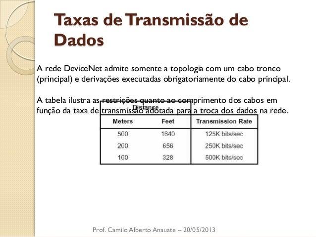 Taxas de Transmissão de Dados  Prof. Camilo Alberto Anauate – 20/05/2013  A rede DeviceNet admite somente a topologia com ...