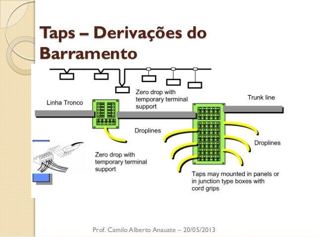Taps – Derivações do Barramento  Prof. Camilo Alberto Anauate – 20/05/2013