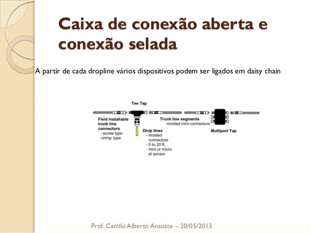 Caixa de conexão aberta e conexão selada  Prof. Camilo Alberto Anauate – 20/05/2013  A partir de cada dropline vários disp...
