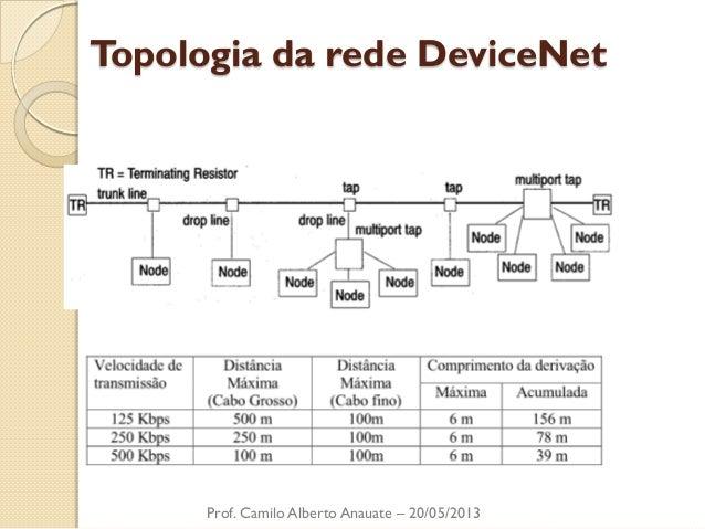Topologia da rede DeviceNet  Prof. Camilo Alberto Anauate – 20/05/2013