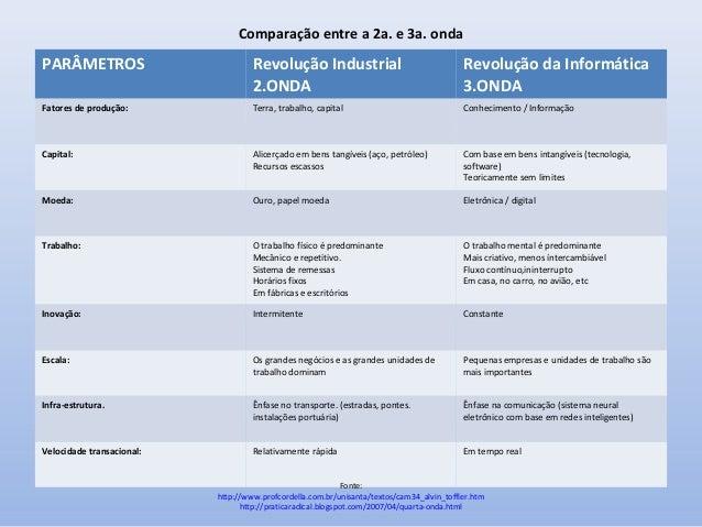 Comparação entre a 2a. e 3a. onda  PARÂMETROS  Revolução Industrial 2.ONDA  Revolução da Informática 3.ONDA  Fatores de pr...