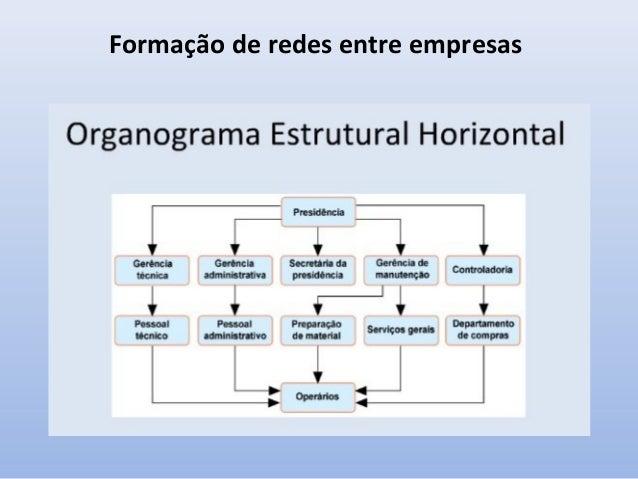 Formação de redes entre empresas Ex:. Organograma Estrutural Vertical